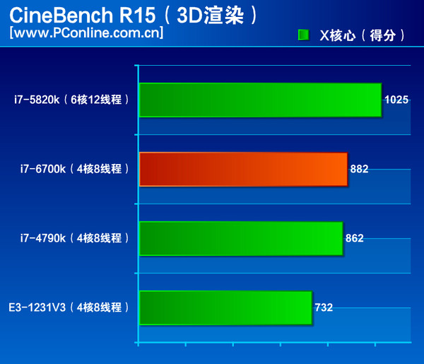 Intel-Skylake-Core-i7-6700K-Performance Cinebench-R15