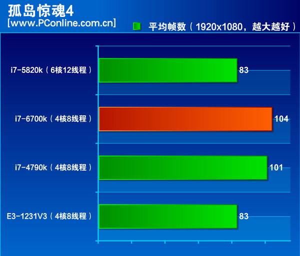 Intel-Skylake-Core-i7-6700K-Performance Far-Cry-4