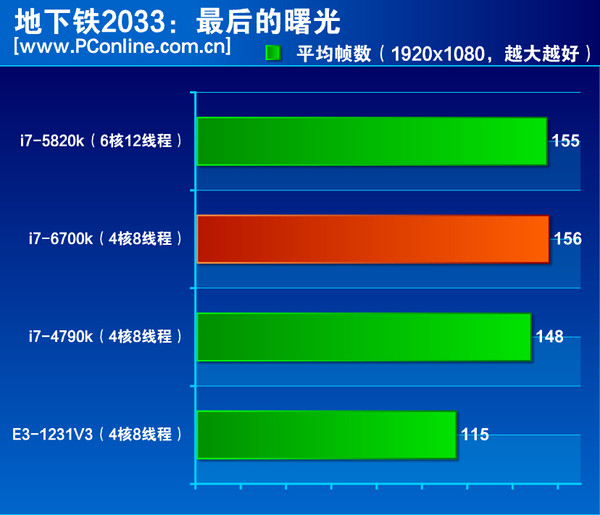 Intel-Skylake-Core-i7-6700K-Performance Metro-2033
