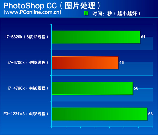 Intel-Skylake-Core-i7-6700K-Performance Photoshop-CC