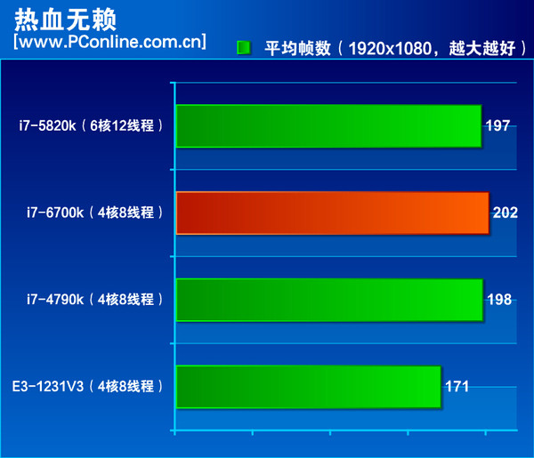 Intel-Skylake-Core-i7-6700K-Performance Sleeping-Dogs