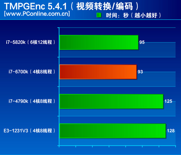 Intel-Skylake-Core-i7-6700K-Performance TMPGEnc-5.4.1