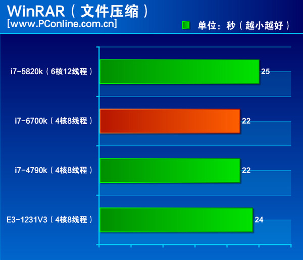 Intel-Skylake-Core-i7-6700K-Performance Winrar