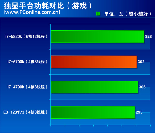 Intel-Skylake-Core-i7-6700K-Power-Consumption load