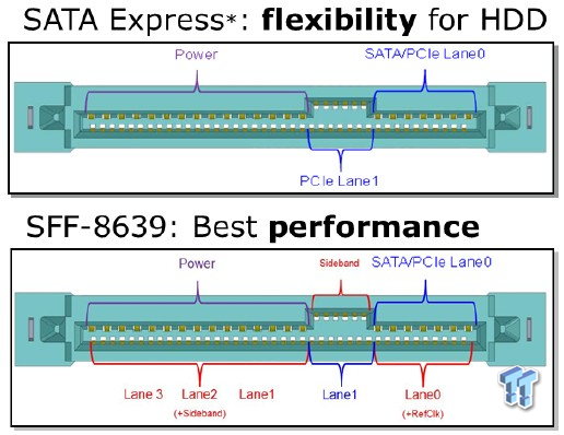 Sata express diagramma 01