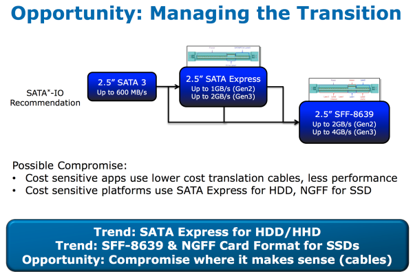 Sata express diagramma 04