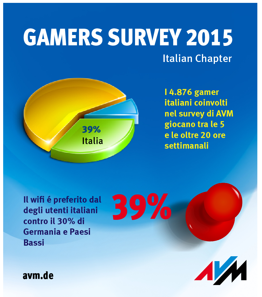 gamers survey italy ita split 11