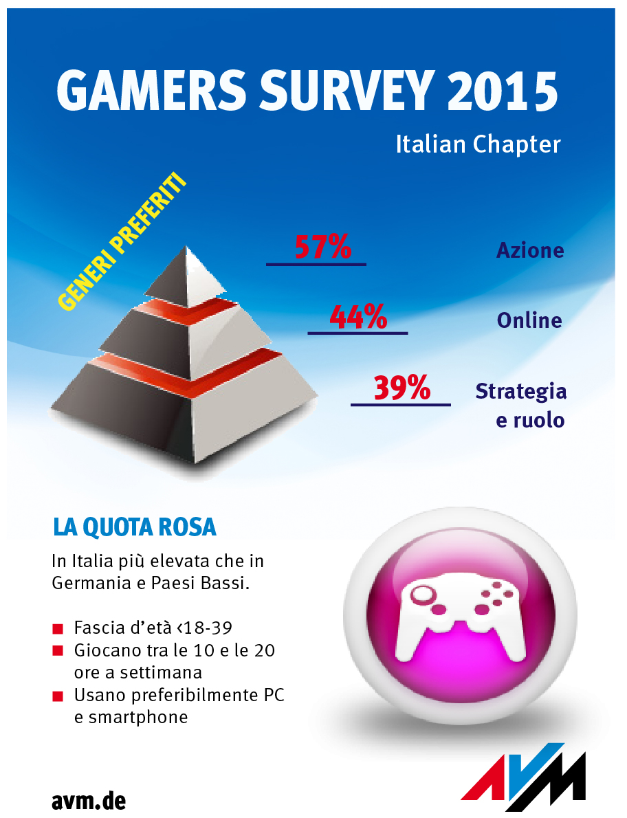 gamers survey italy ita split 31