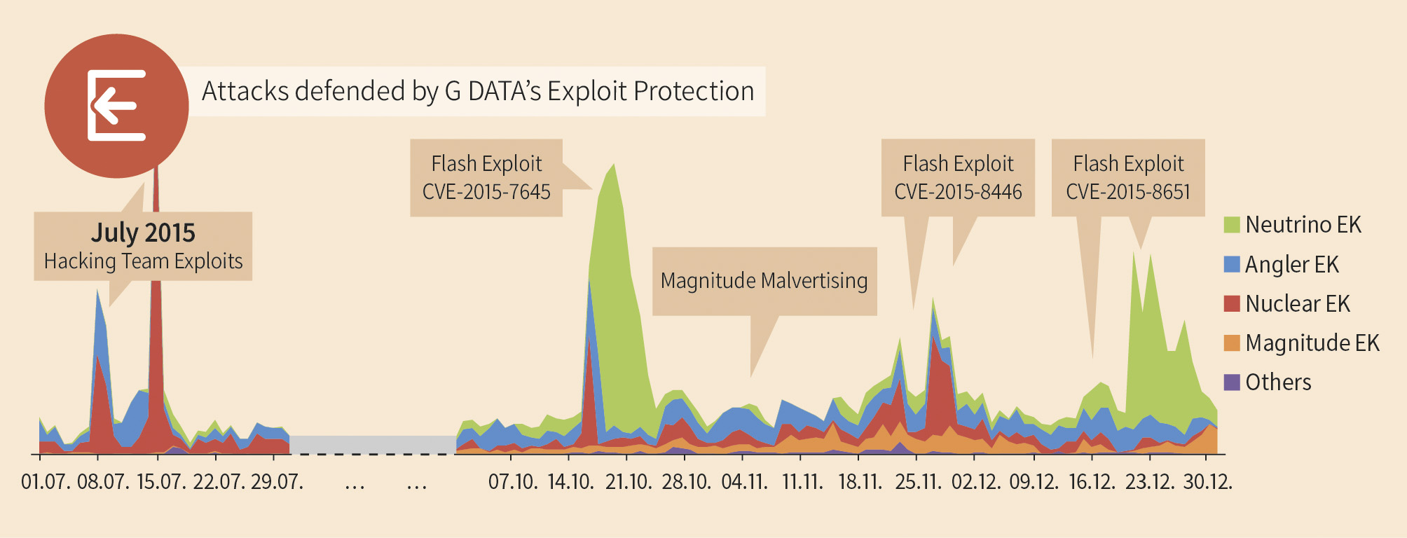 gdata diagram exploit kit detections h2 2015 v1 en rgb