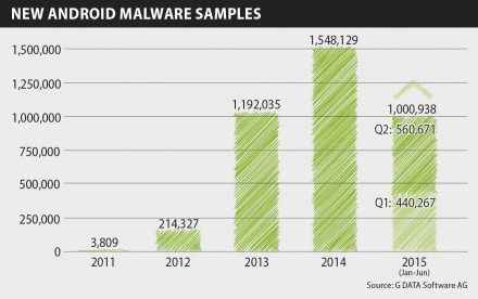 infographics-mobile-mwr-q2-15-new-android-malware-en-rgb
