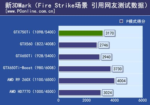 GeForce-GTX-750-TI-3DMark-FireStrike
