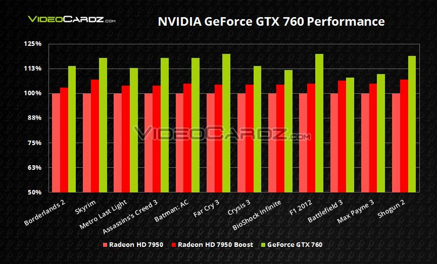 GeForce-GTX-760-Gaming-Performance