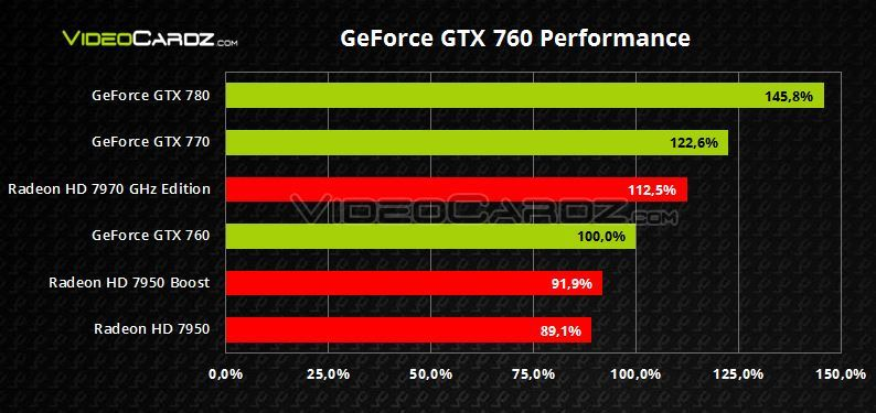 GeForce-GTX-760-Relative-Performance