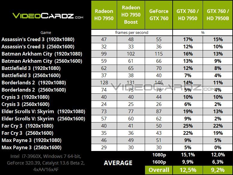 GeForce-GTX-760-vs-HD-7950