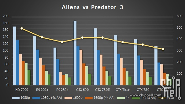 GeForce-GTX-780-Ti-Aliens-vs-Predator