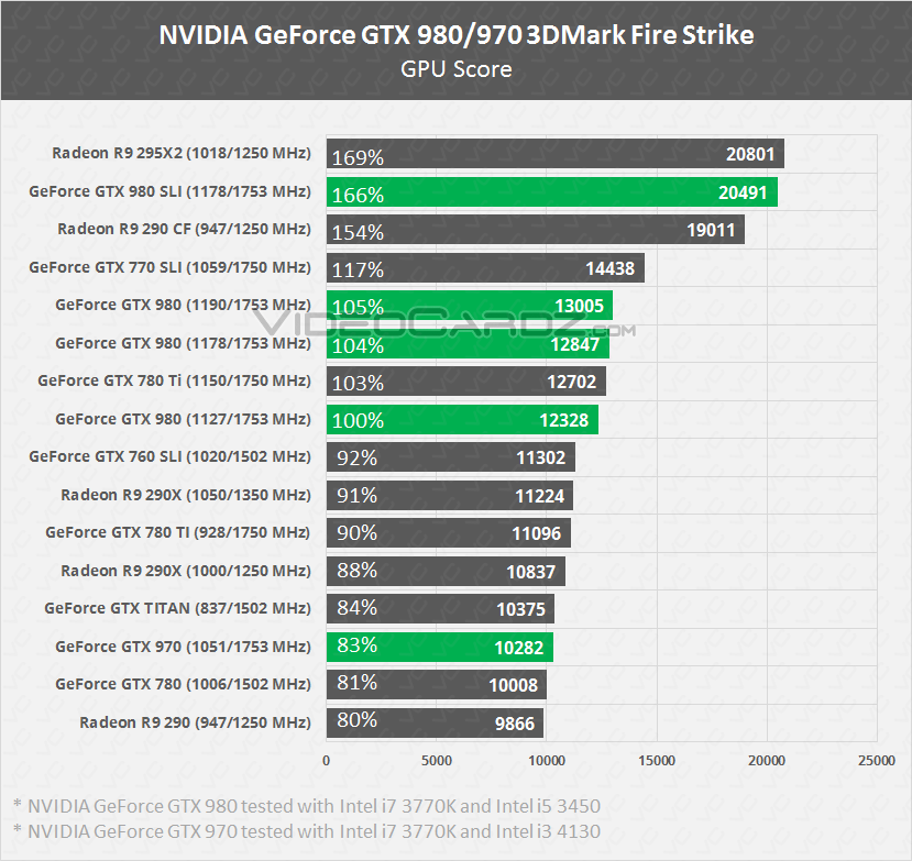NVIDIA-GeForce-GTX-980-GTX-970-Fire-Strike