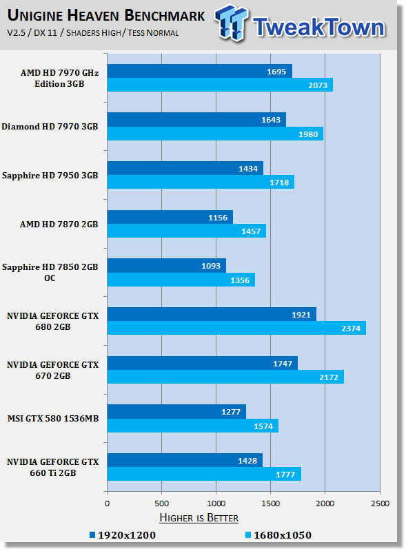 nvidia geforce gtx 660 ti ungine heaven