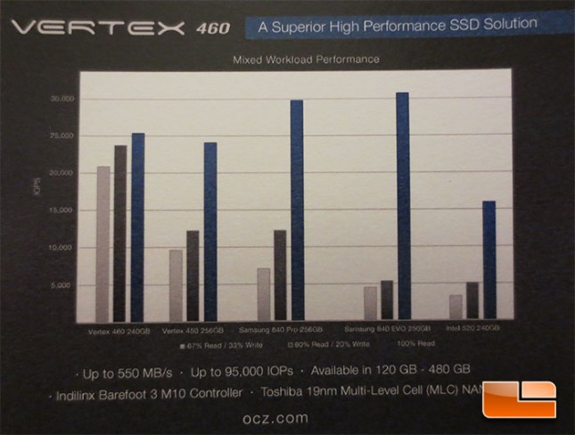 ocz-vertex-460-ssd-performance-645x488