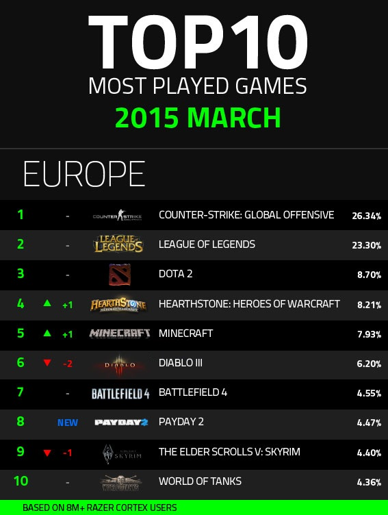 infograph-march-europe1