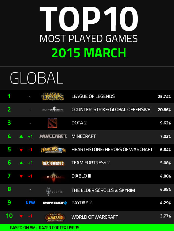 infograph-march-global