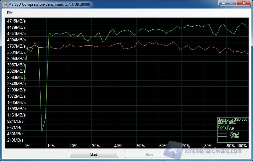 Samsung 850 EVO 1TB & 250GB, la riconferma di una serie - Page 2
