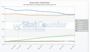 StatCounter-browser-eu-monthly-200910-201011