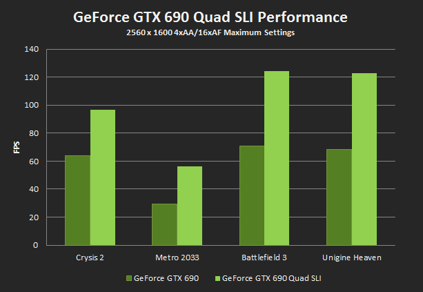 GTX-690-Quad-SLI-performance