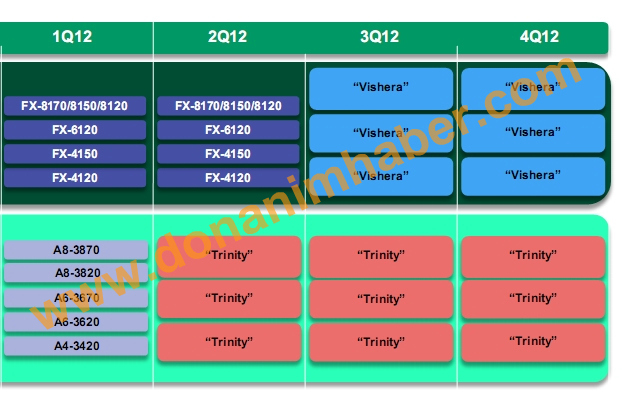 roadmap_amd-2012